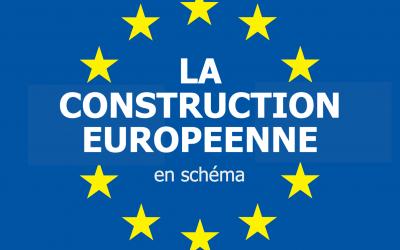 HISTOIRE DE LA CONSTRUCTION EUROPEENNE